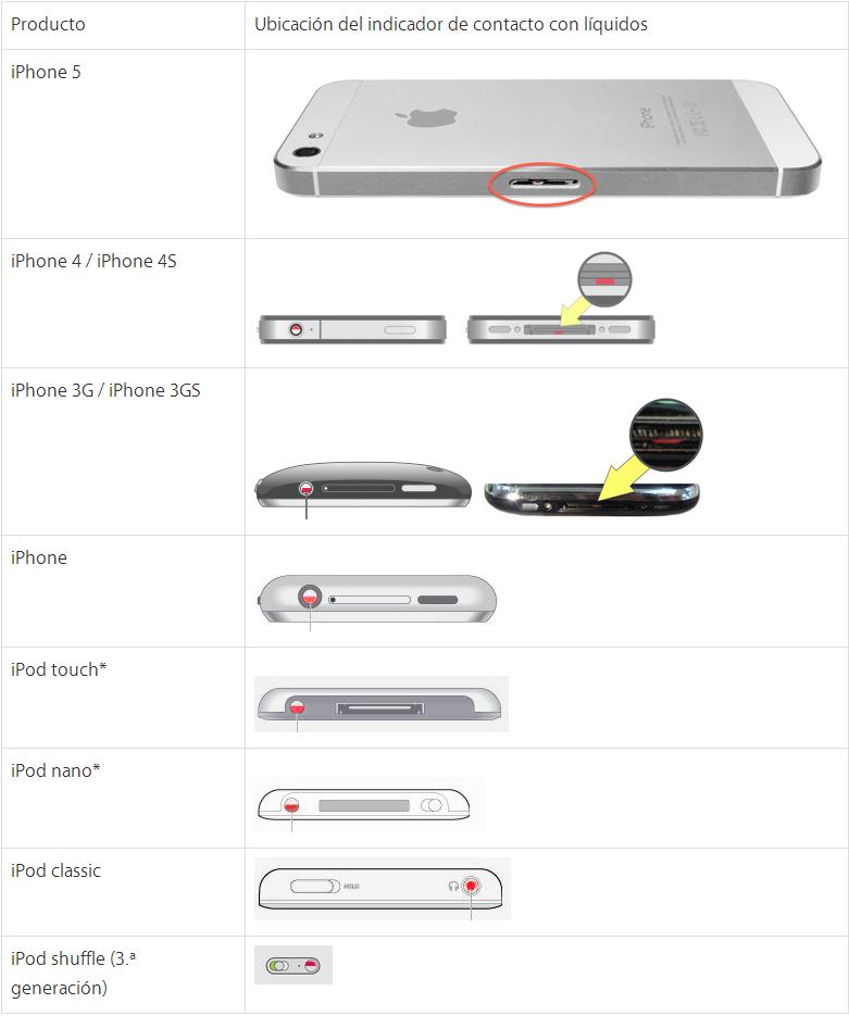 sensores humedad iphone